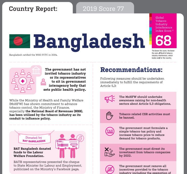 Bangladesh Global Tobacco Industry Interference Index infographic 2020