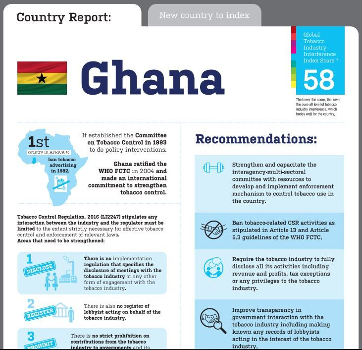 Ghana Global Tobacco Industry Interference Index infographic 2020