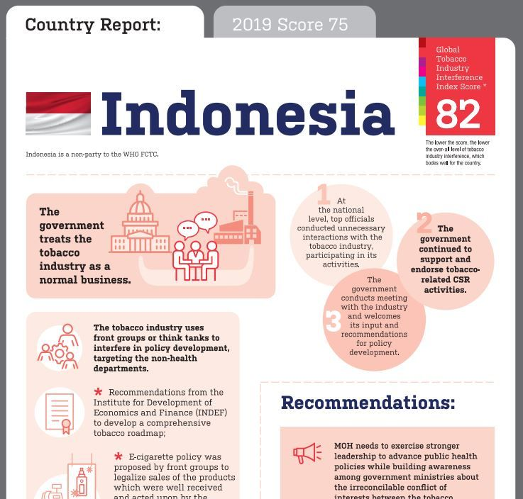 Indonesia Global Tobacco Industry Interference Index infographic 2020
